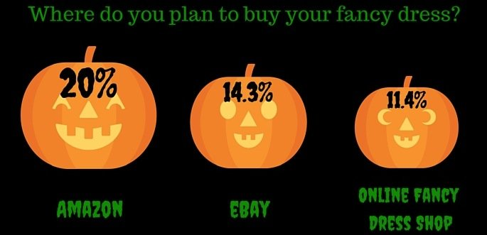 Halloween shopping online