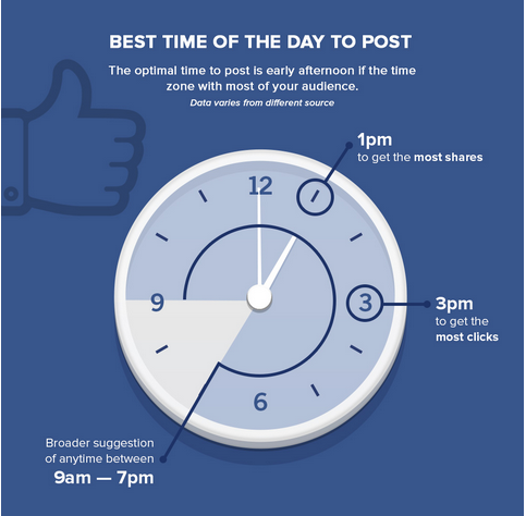 Facebook best time of day to post
