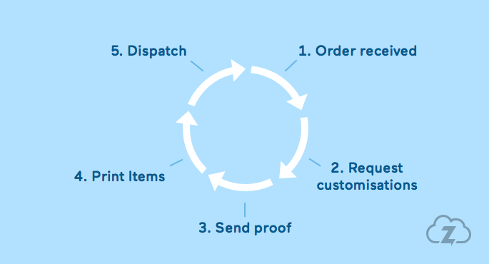 Zenstores for personalised gift sellers - order lifecycle diagram