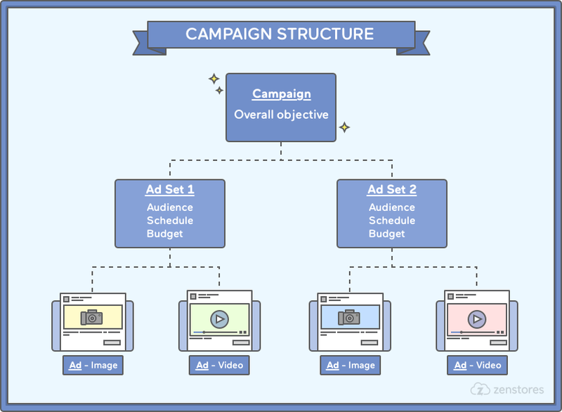 Facebook Ads Campaign Structure