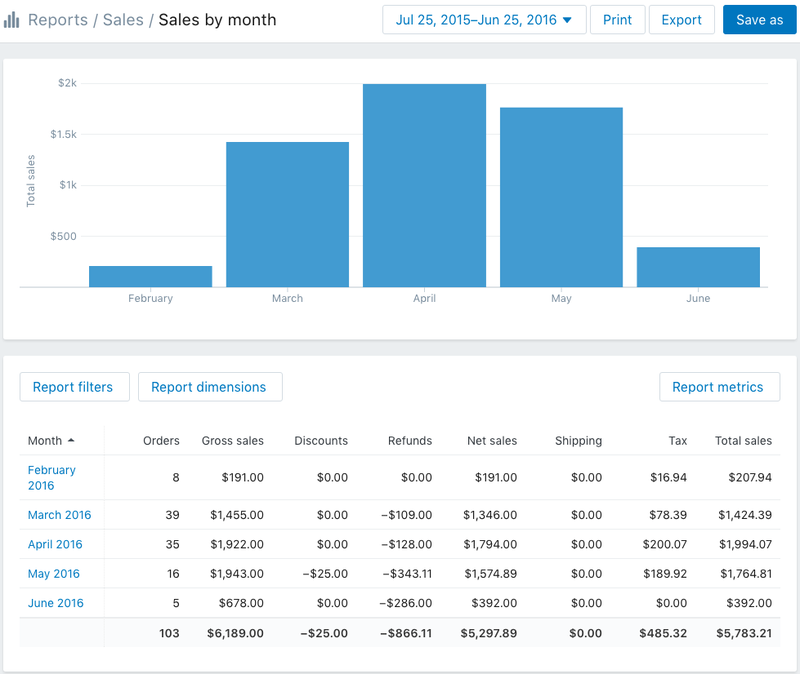 Shopify analytics sales report