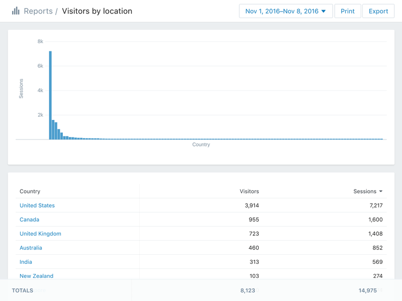 shopify analytics: acquisition reports